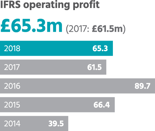 IFRS operating profit
