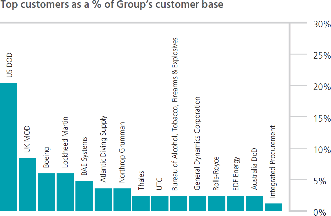 Top customers as a % of Group's customer base