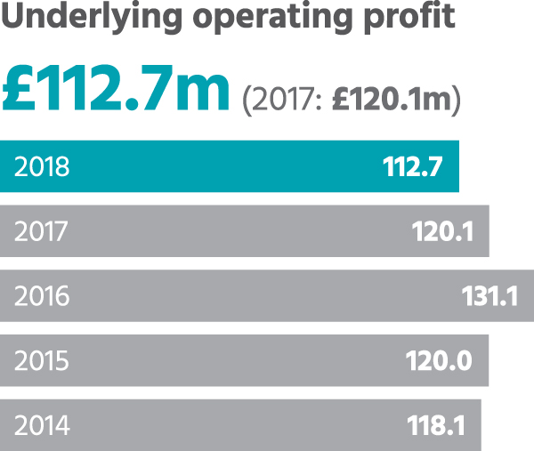 Underlying operating profit
