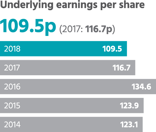 Underlying earnings per share