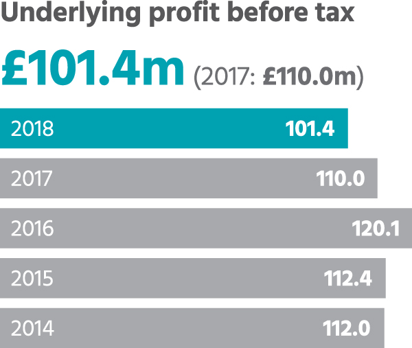 Underlying profit before tax